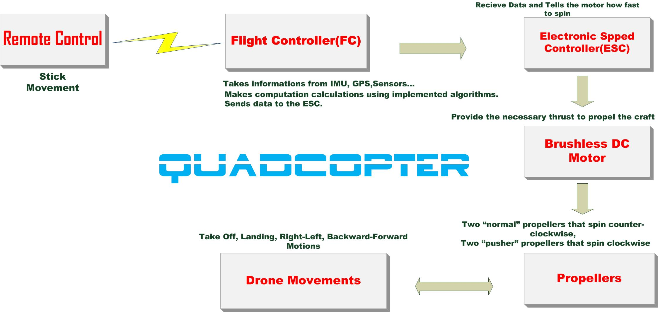 Quadcopter Motor Direction